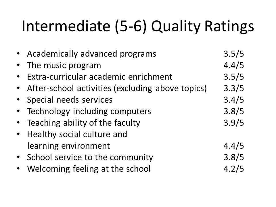 Intermediate (5-6) Quality Ratings Academically advanced programs3.5/5 The music program4.4/5 Extra-curricular academic enrichment3.5/5 After-school activities (excluding above topics)3.3/5 Special needs services3.4/5 Technology including computers3.8/5 Teaching ability of the faculty3.9/5 Healthy social culture and learning environment4.4/5 School service to the community3.8/5 Welcoming feeling at the school4.2/5