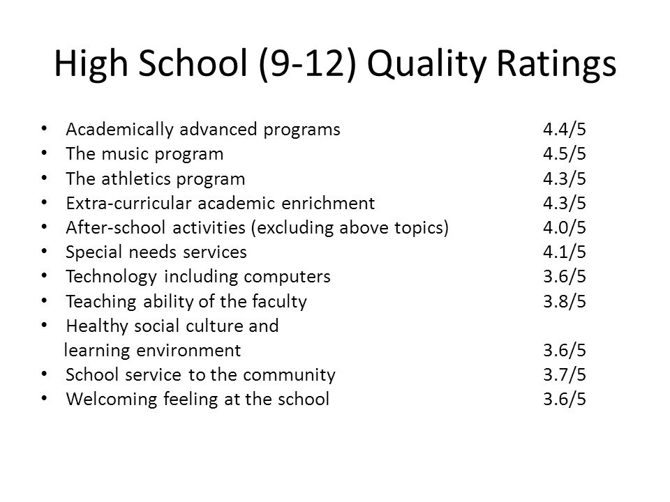 High School (9-12) Quality Ratings Academically advanced programs4.4/5 The music program4.5/5 The athletics program4.3/5 Extra-curricular academic enrichment4.3/5 After-school activities (excluding above topics)4.0/5 Special needs services4.1/5 Technology including computers3.6/5 Teaching ability of the faculty3.8/5 Healthy social culture and learning environment3.6/5 School service to the community3.7/5 Welcoming feeling at the school3.6/5