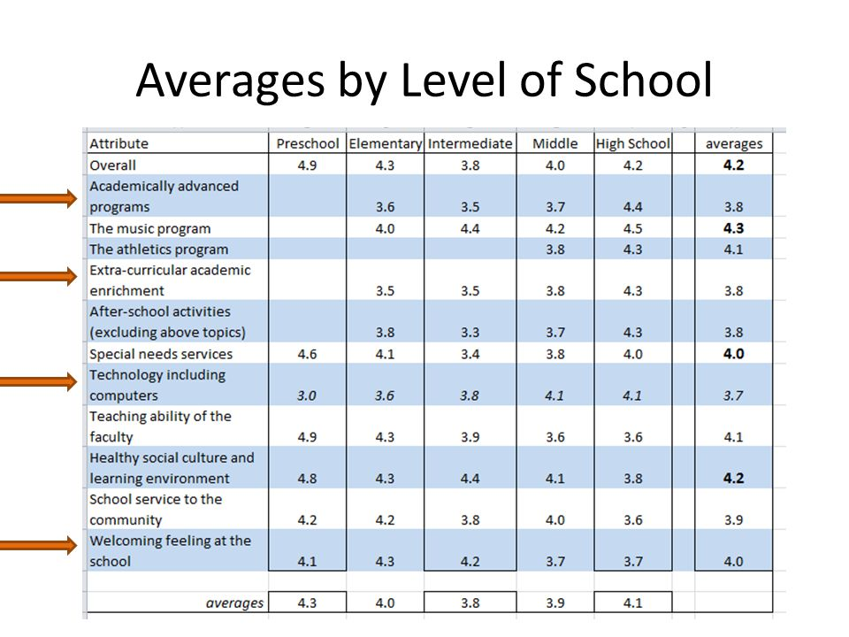 Averages by Level of School