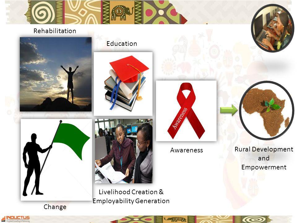 Rehabilitation Change Education Livelihood Creation & Employability Generation Awareness Rural Development and Empowerment