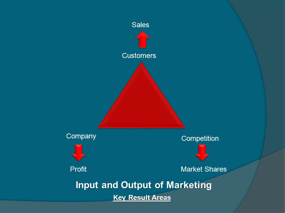 Customers Company Competition Sales ProfitMarket Shares Input and Output of Marketing Key Result Areas