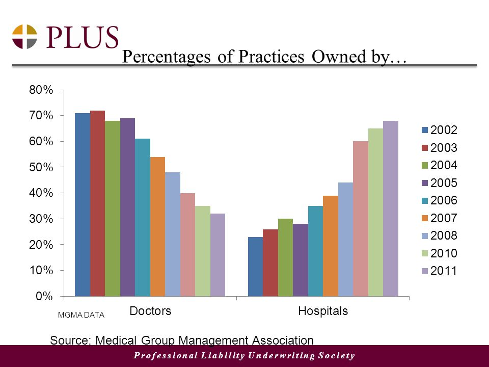 Professional Liability Underwriting Society Percentages of Practices Owned by… Source; Medical Group Management Association
