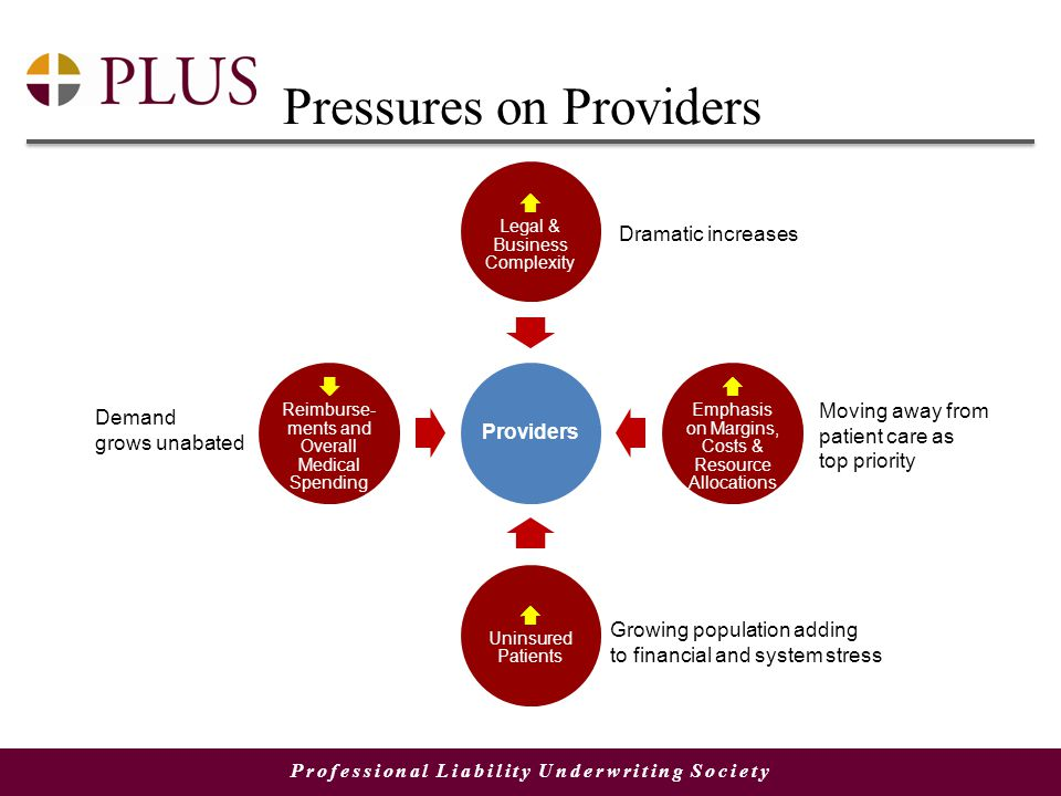 Professional Liability Underwriting Society Pressures on Providers Providers  Legal & Business Complexity  Emphasis on Margins, Costs & Resource Allocations  Uninsured Patients  Reimburse- ments and Overall Medical Spending Moving away from patient care as top priority Dramatic increases Demand grows unabated Growing population adding to financial and system stress