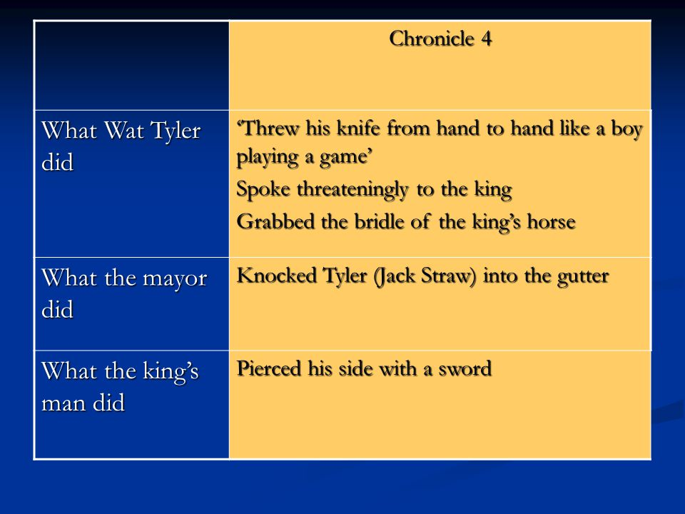 Chronicle 4 What Wat Tyler did 'Threw his knife from hand to hand like a boy playing a game' Spoke threateningly to the king Grabbed the bridle of the king's horse What the mayor did Knocked Tyler (Jack Straw) into the gutter What the king's man did Pierced his side with a sword