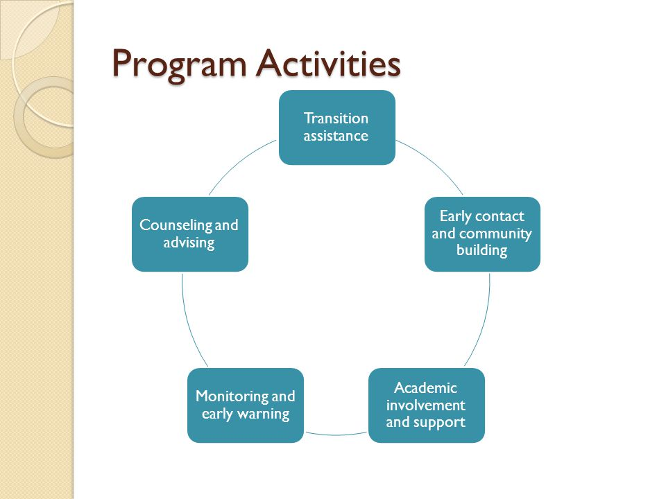 Program Activities Transition assistance Early contact and community building Academic involvement and support Monitoring and early warning Counseling
