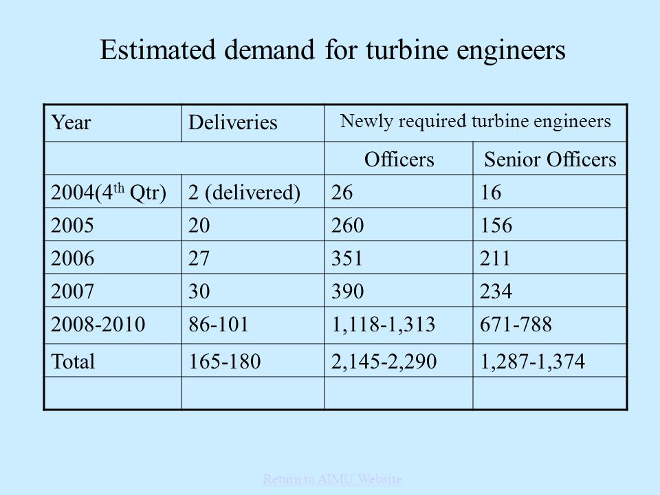 Estimated demand for turbine engineers YearDeliveries Newly required turbine engineers OfficersSenior Officers 2004(4 th Qtr)2 (delivered)2616 200520260156 200627351211 200730390234 2008-201086-1011,118-1,313671-788 Total165-1802,145-2,2901,287-1,374 Return to AIMU Website