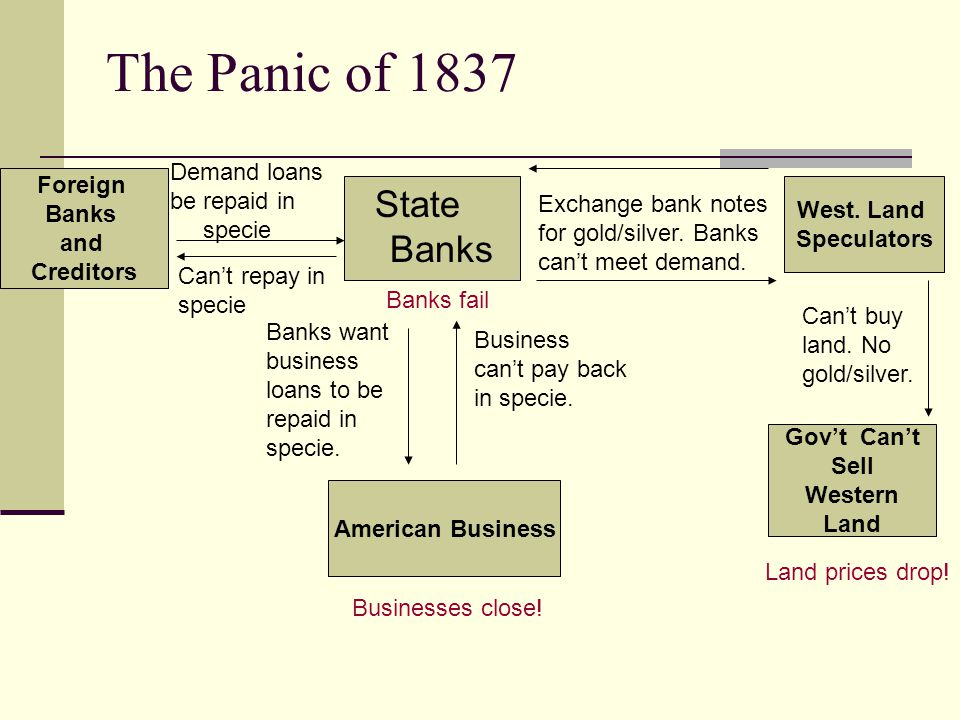 State Banks West. Land Speculators Exchange bank notes for gold/silver.
