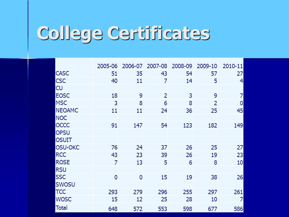 College Certificates 2005-062006-072007-082008-092009-102010-11 CASC 513543545727 CSC 401171454 CU EOSC 1892397 MSC 386820 NEOAMC 11 24362545 NOC OCCC 9114754123182149 OPSU OSUIT OSU-OKC 762437262527 RCC 432339261923 ROSE 71356810 RSU SSC 0015193826 SWOSU TCC 293279296255297261 WOSC 15122528107 Total 648572553598677586