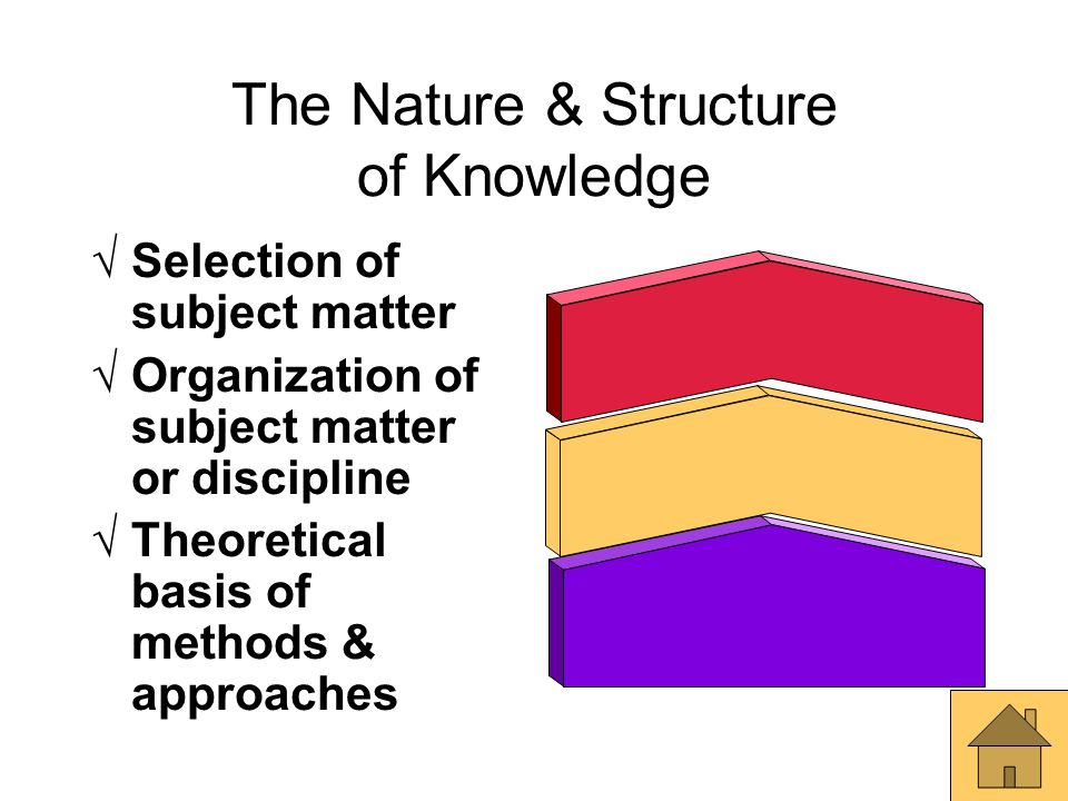 The Nature & Structure of Knowledge  Selection of subject matter  Organization of subject matter or discipline  Theoretical basis of methods & appr