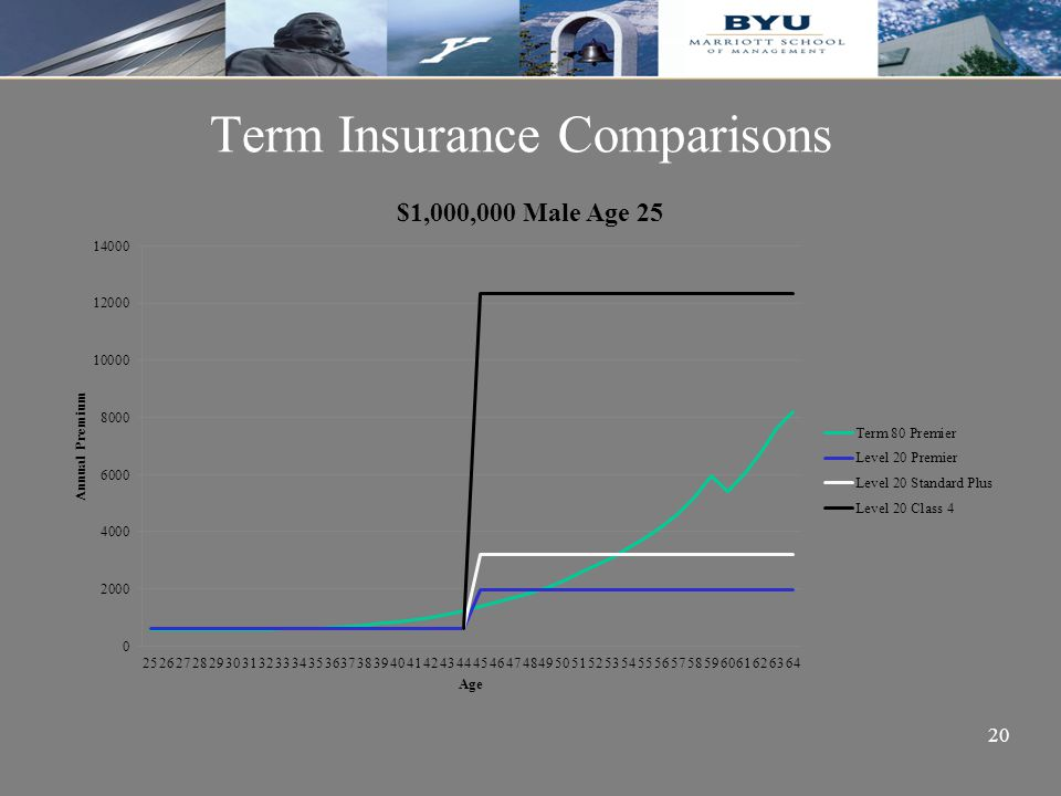 20 Term Insurance Comparisons