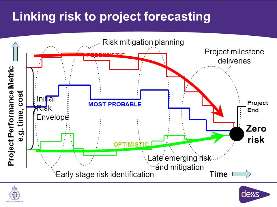 Linking risk to project forecasting Project Performance Metric e.g. time, cost Time MOST PROBABLE OPTIMISTIC PESSIMISTIC Project milestone deliveries