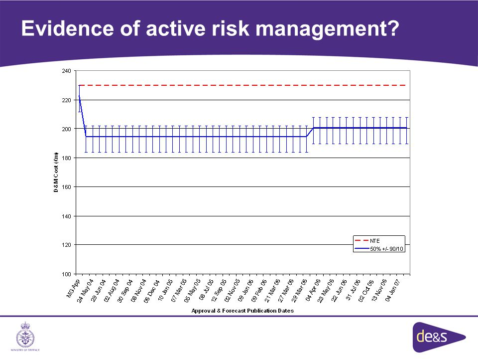 Evidence of active risk management?
