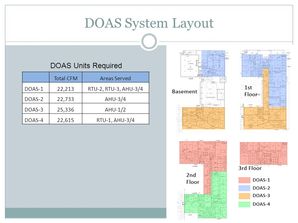 DOAS System Layout Total CFMAreas Served DOAS-122,213RTU-2, RTU-3, AHU-3/4 DOAS-222,733AHU-3/4 DOAS-325,336AHU-1/2 DOAS-422,615RTU-1, AHU-3/4 DOAS Units Required