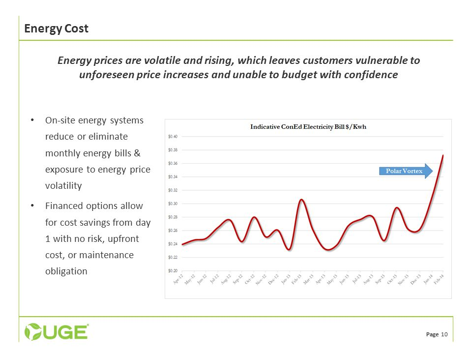 Page 10 Energy Cost On-site energy systems reduce or eliminate monthly energy bills & exposure to energy price volatility Financed options allow for cost savings from day 1 with no risk, upfront cost, or maintenance obligation Energy prices are volatile and rising, which leaves customers vulnerable to unforeseen price increases and unable to budget with confidence