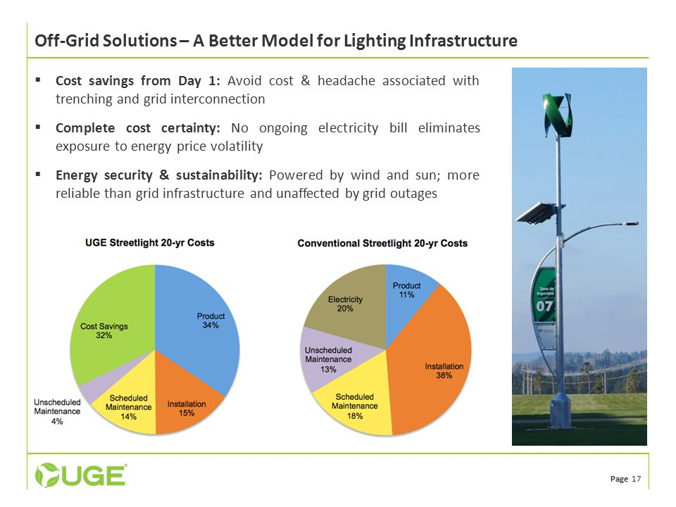Page 17 Off-Grid Solutions – A Better Model for Lighting Infrastructure  Cost savings from Day 1: Avoid cost & headache associated with trenching and grid interconnection  Complete cost certainty: No ongoing electricity bill eliminates exposure to energy price volatility  Energy security & sustainability: Powered by wind and sun; more reliable than grid infrastructure and unaffected by grid outages
