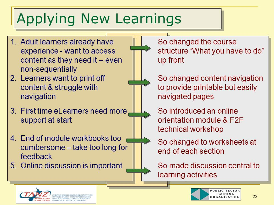 28 Applying New Learnings So changed the course structure What you have to do up front So changed content navigation to provide printable but easily navigated pages So introduced an online orientation module & F2F technical workshop So changed to worksheets at end of each section So made discussion central to learning activities So changed the course structure What you have to do up front So changed content navigation to provide printable but easily navigated pages So introduced an online orientation module & F2F technical workshop So changed to worksheets at end of each section So made discussion central to learning activities 1.Adult learners already have experience - want to access content as they need it – even non-sequentially 2.Learners want to print off content & struggle with navigation 3.First time eLearners need more support at start 4.End of module workbooks too cumbersome – take too long for feedback 5.Online discussion is important 1.Adult learners already have experience - want to access content as they need it – even non-sequentially 2.Learners want to print off content & struggle with navigation 3.First time eLearners need more support at start 4.End of module workbooks too cumbersome – take too long for feedback 5.Online discussion is important