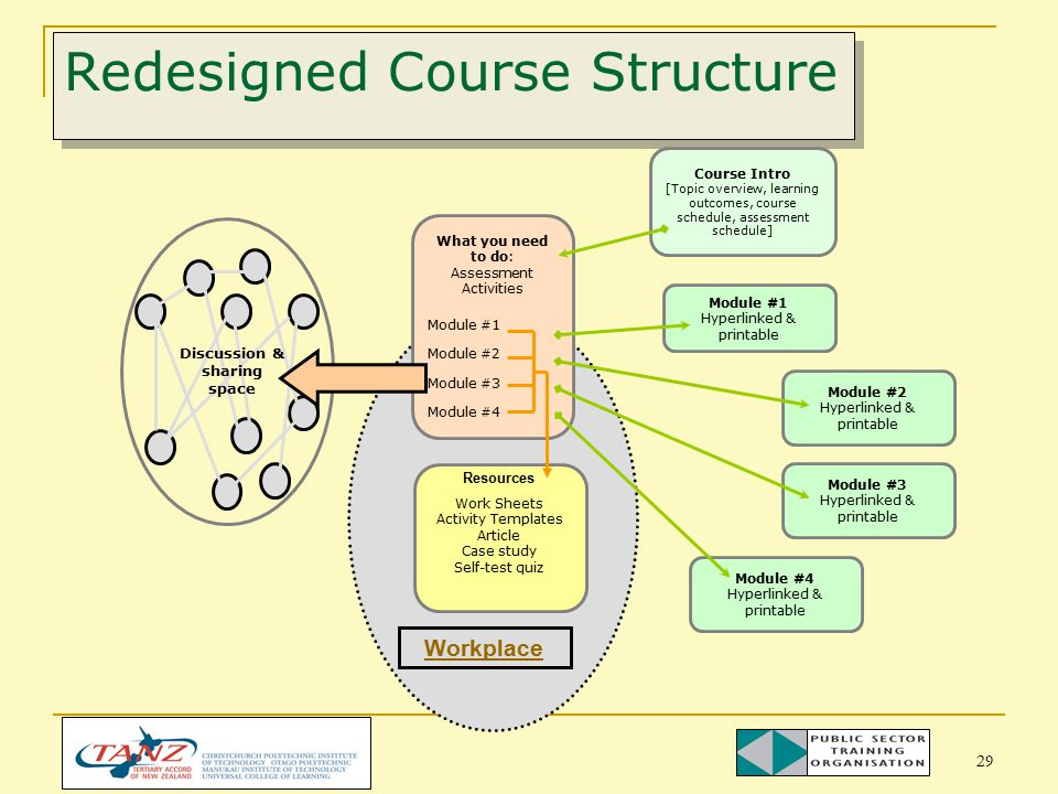 29 Redesigned Course Structure Discussion & sharing space What you need to do: Assessment Activities Module #1 Module #2 Module #3 Module #4 Resources Work Sheets Activity Templates Article Case study Self-test quiz Course Intro [Topic overview, learning outcomes, course schedule, assessment schedule] Module #1 Hyperlinked & printable Module #2 Hyperlinked & printable Module #3 Hyperlinked & printable Module #4 Hyperlinked & printable Workplace