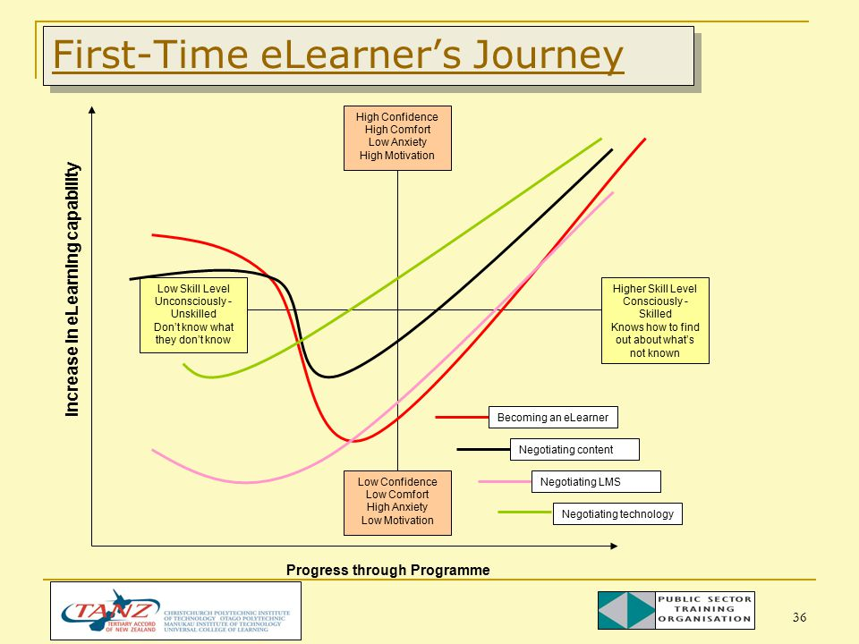 36 First-Time eLearner's Journey Progress through Programme High Confidence High Comfort Low Anxiety High Motivation Low Confidence Low Comfort High Anxiety Low Motivation Low Skill Level Unconsciously - Unskilled Don't know what they don't know Higher Skill Level Consciously - Skilled Knows how to find out about what's not known Becoming an eLearner Negotiating content Negotiating LMS Negotiating technology Increase in eLearning capability