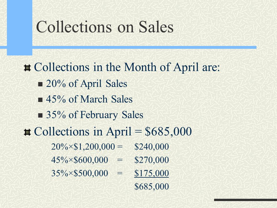 Collections on Sales Collections in the Month of April are: 20% of April Sales 45% of March Sales 35% of February Sales Collections in April = $685,00