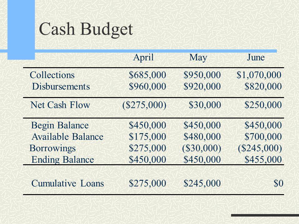 Cash Budget AprilMayJune Collections Disbursements $685,000 $960,000 $950,000 $920,000 $1,070,000 $820,000 Net Cash Flow($275,000)$30,000$250,000 Begin Balance Available Balance Borrowings Ending Balance $450,000 $175,000 $275,000 $450,000 $480,000 ($30,000) $450,000 $700,000 ($245,000) $455,000 Cumulative Loans$275,000$245,000$0