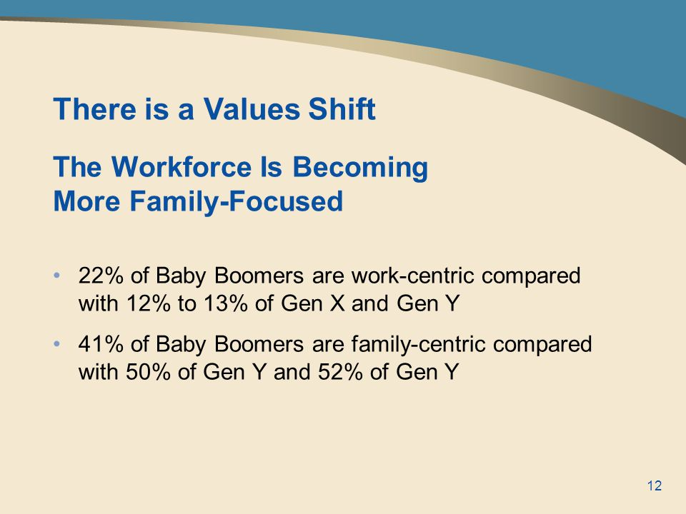 12 22% of Baby Boomers are work-centric compared with 12% to 13% of Gen X and Gen Y 41% of Baby Boomers are family-centric compared with 50% of Gen Y and 52% of Gen Y There is a Values Shift The Workforce Is Becoming More Family-Focused