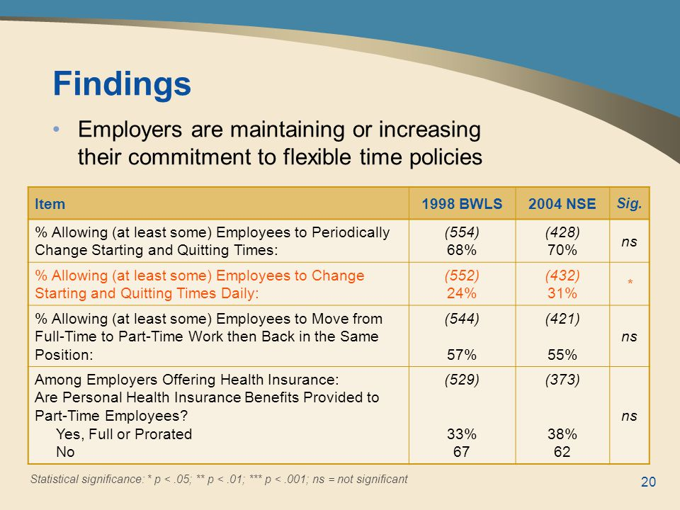 20 Employers are maintaining or increasing their commitment to flexible time policies Statistical significance: * p <.05; ** p <.01; *** p <.001; ns = not significant Findings Item1998 BWLS2004 NSE Sig.