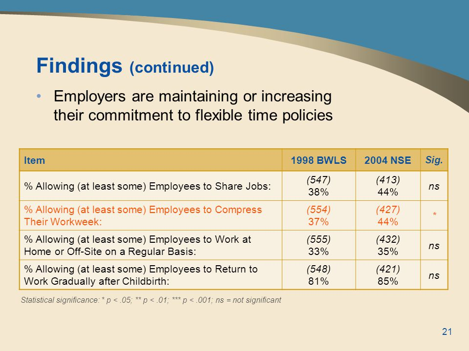 21 Findings (continued) Employers are maintaining or increasing their commitment to flexible time policies Item1998 BWLS2004 NSE Sig.
