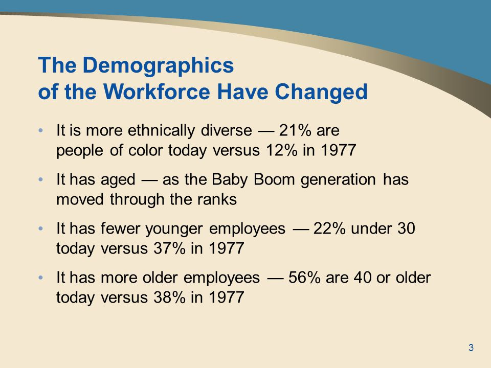 3 It is more ethnically diverse — 21% are people of color today versus 12% in 1977 It has aged — as the Baby Boom generation has moved through the ranks It has fewer younger employees — 22% under 30 today versus 37% in 1977 It has more older employees — 56% are 40 or older today versus 38% in 1977 The Demographics of the Workforce Have Changed