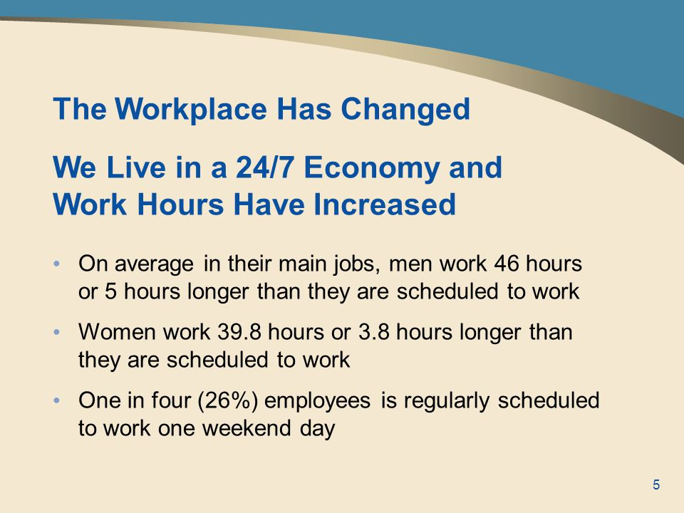 5 The Workplace Has Changed We Live in a 24/7 Economy and Work Hours Have Increased On average in their main jobs, men work 46 hours or 5 hours longer than they are scheduled to work Women work 39.8 hours or 3.8 hours longer than they are scheduled to work One in four (26%) employees is regularly scheduled to work one weekend day