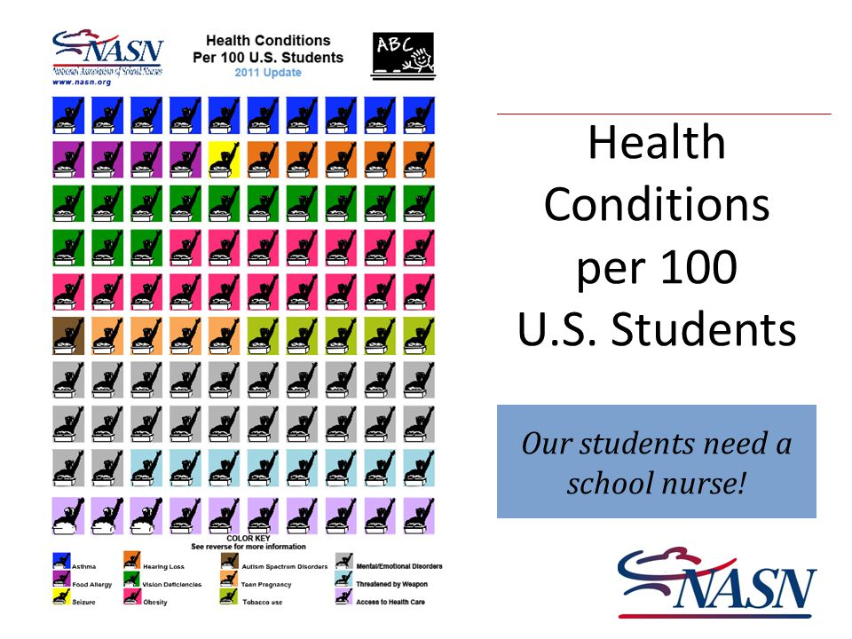 Health Conditions per 100 U.S. Students Our students need a school nurse!