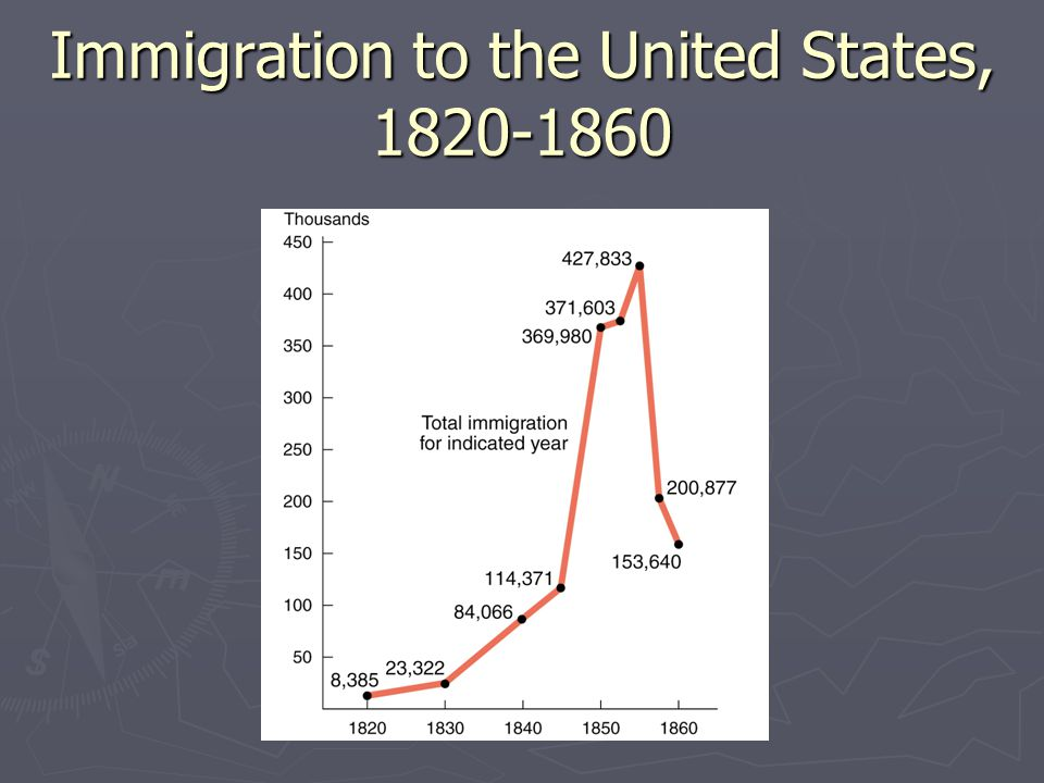 Immigration to the United States, 1820-1860