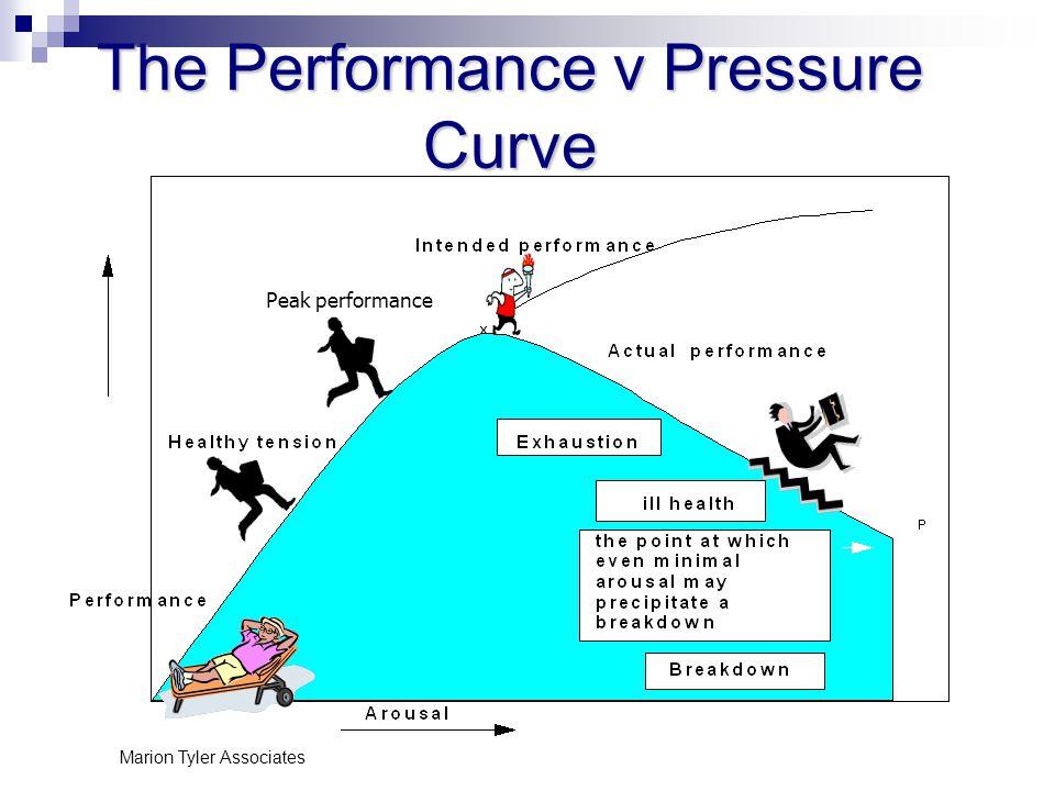 Marion Tyler Associates The Performance v Pressure Curve Peak performance
