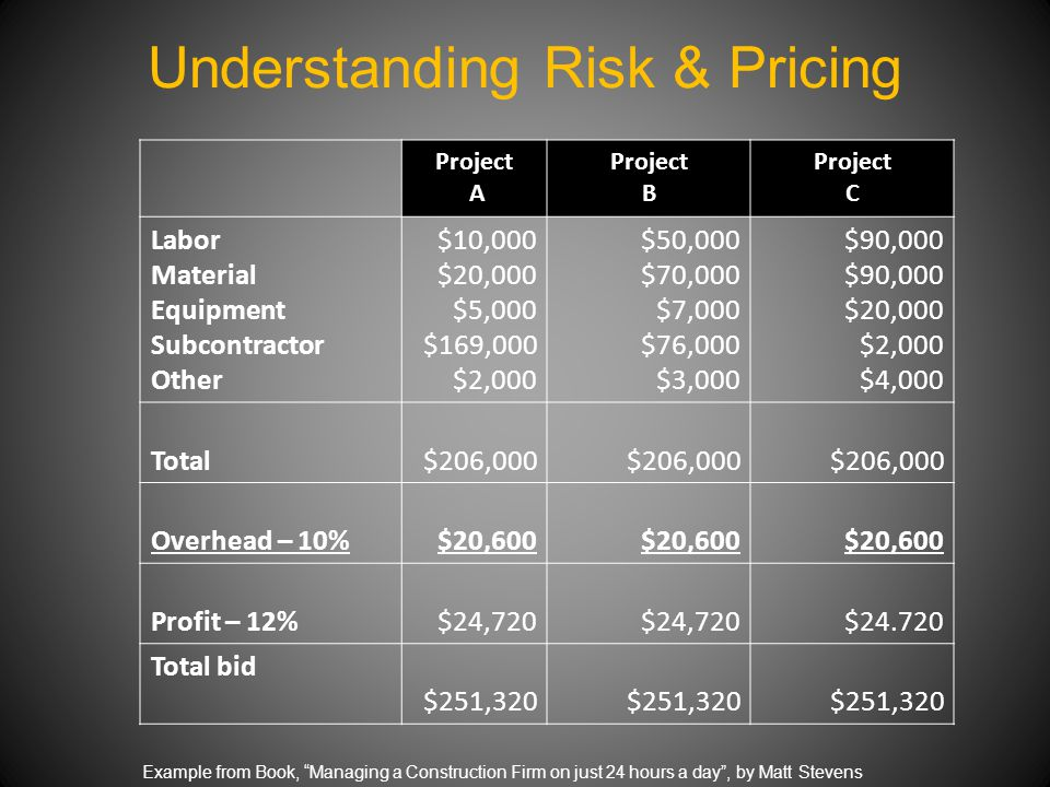 Understanding Risk & Pricing Project A Project B Project C Labor Material Equipment Subcontractor Other $10,000 $20,000 $5,000 $169,000 $2,000 $50,000 $70,000 $7,000 $76,000 $3,000 $90,000 $20,000 $2,000 $4,000 Total$206,000 Overhead – 10%$20,600 Profit – 12%$24,720 $24.720 Total bid $251,320 Example from Book, Managing a Construction Firm on just 24 hours a day , by Matt Stevens
