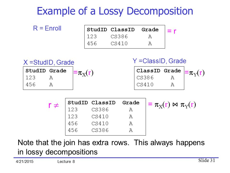 Slide 31 4/21/2015 Lecture 8 Example of a Lossy Decomposition StudID ClassID Grade 123 CS386 A 456 CS410 A R = Enroll = r StudID Grade 123 A 456 A X =StudID, Grade =X(r)=X(r) ClassID Grade CS386 A CS410 A Y =ClassID, Grade =Y(r)=Y(r) StudID ClassID Grade 123 CS386 A 123 CS410 A 456 CS410 A 456 CS386 A =  X (r) ⋈  Y (r) r  Note that the join has extra rows.