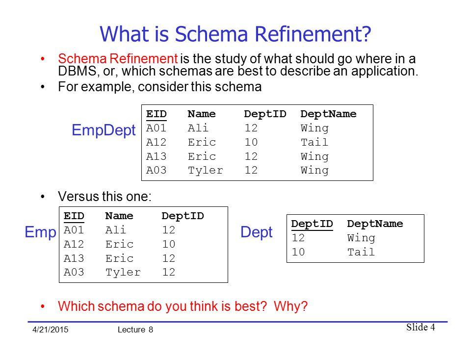Slide 4 4/21/2015 Lecture 8 What is Schema Refinement.