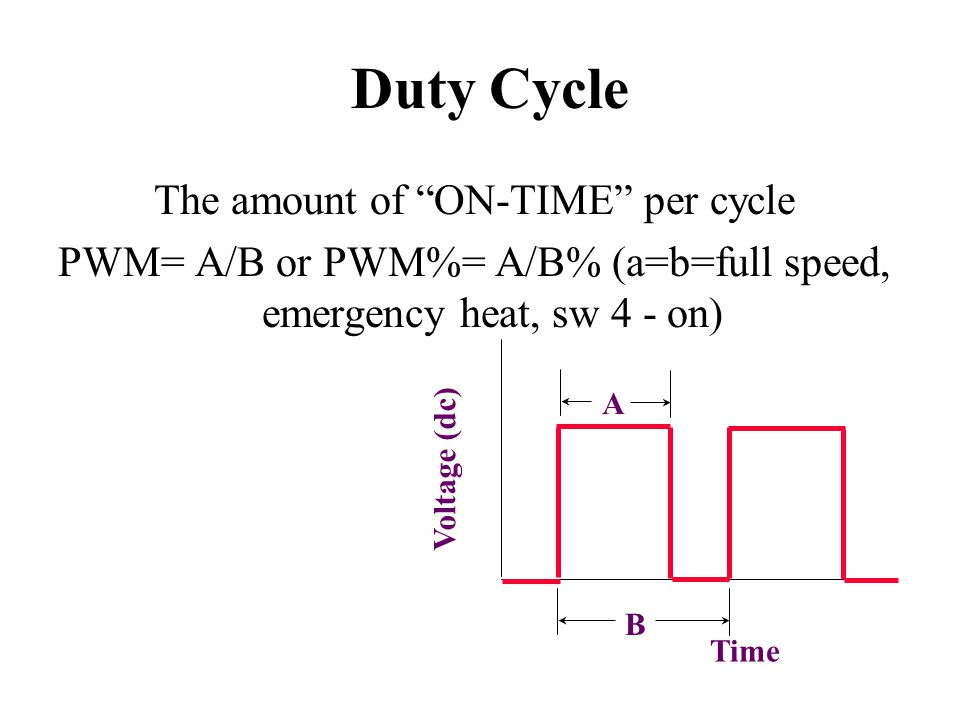 "Duty Cycle The amount of ""ON-TIME"" per cycle PWM= A/B or PWM%= A/B% (a=b=full speed, emergency heat, sw 4 - on) A B Voltage (dc) Time"