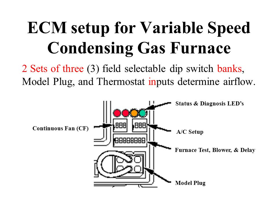 ECM setup for Variable Speed Condensing Gas Furnace 2 Sets of three (3) field selectable dip switch banks, Model Plug, and Thermostat inputs determine