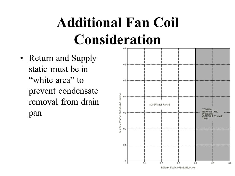 "Additional Fan Coil Consideration Return and Supply static must be in ""white area"" to prevent condensate removal from drain pan"