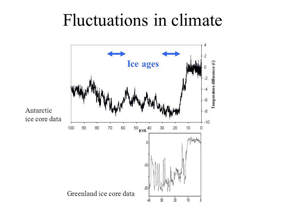 Fluctuations in climate Ice ages Antarctic ice core data Greenland ice core data
