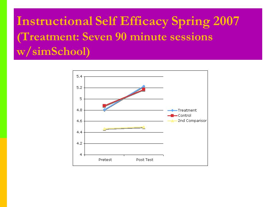 Instructional Self Efficacy Spring 2007 (Treatment: Seven 90 minute sessions w/simSchool)