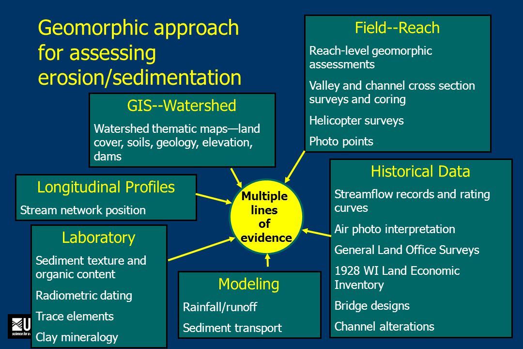 Geomorphic approach for assessing erosion/sedimentation Field--Reach Reach-level geomorphic assessments Valley and channel cross section surveys and coring Helicopter surveys Photo points Longitudinal Profiles Stream network position Modeling Rainfall/runoff Sediment transport Historical Data Streamflow records and rating curves Air photo interpretation General Land Office Surveys 1928 WI Land Economic Inventory Bridge designs Channel alterations Laboratory Sediment texture and organic content Radiometric dating Trace elements Clay mineralogy GIS--Watershed Watershed thematic maps—land cover, soils, geology, elevation, dams Multiple lines of evidence