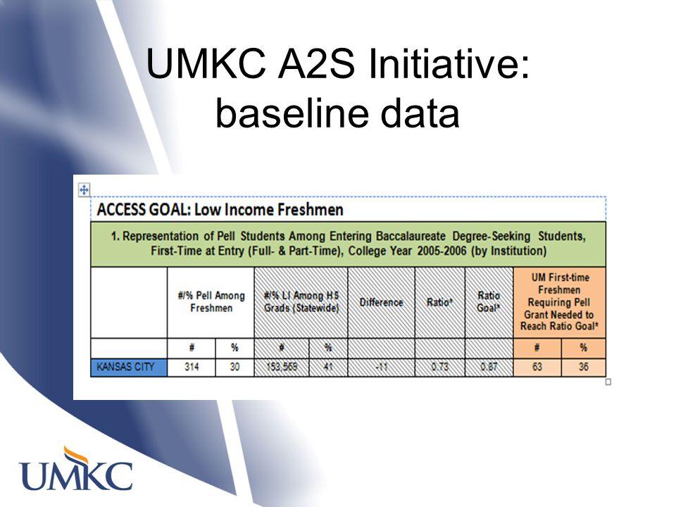 UMKC A2S Initiative: baseline data
