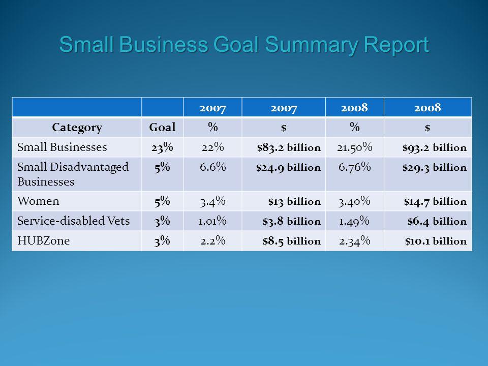 Small Business Goal Summary Report 2007 2008 CategoryGoal%$%$ Small Businesses23%22%$83.2 billion 21.50%$93.2 billion Small Disadvantaged Businesses 5%6.6%$24.9 billion 6.76%$29.3 billion Women5%3.4%$13 billion 3.40%$14.7 billion Service-disabled Vets3%1.01%$3.8 billion 1.49%$6.4 billion HUBZone3%2.2%$8.5 billion 2.34%$10.1 billion