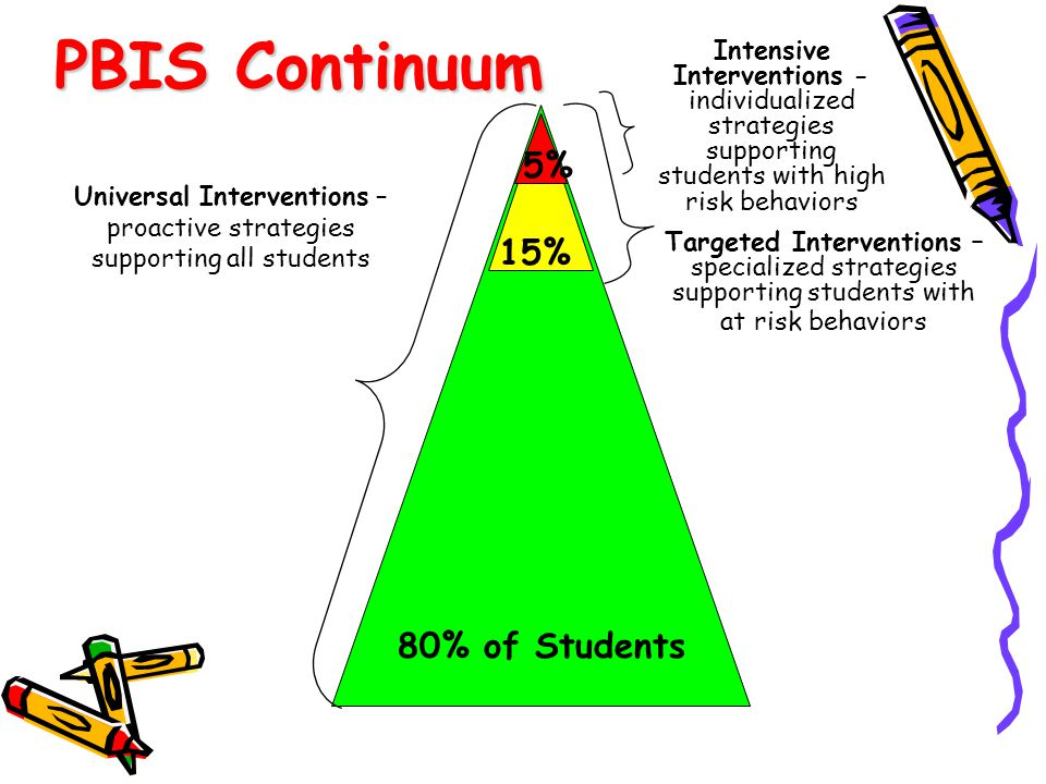 Focus on Tiers (Levels) I & II as General Education Requirement Tier I Data on Office & Discipline referrals and Actions that took place School wide Positive Behavioral Interventions and Supports Second Step Tier II Direct behavior training (social skills) Additional training or groups (self-instruction, anger control, organizational skills) Development of Programs in the school to address top areas of need -George Batsche