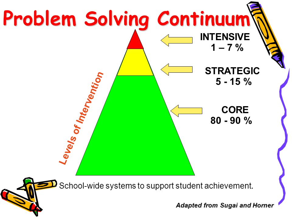 What about Progress Monitoring & Peer Comparisons.