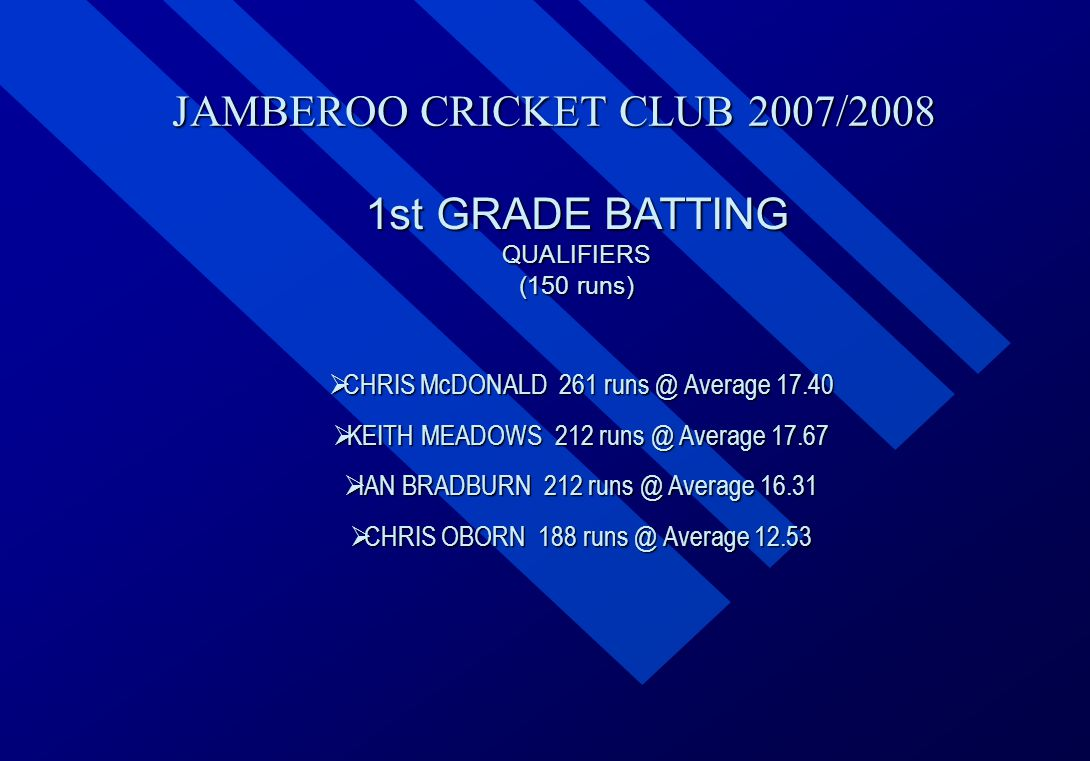 JAMBEROO CRICKET CLUB 2007/2008 1st GRADE BATTING QUALIFIERS (150 runs)  CHRIS  CHRIS McDONALD 261 runs @ Average 17.40  KEITH  KEITH MEADOWS 212 runs @ Average 17.67  IAN  IAN BRADBURN 212 runs @ Average 16.31  CHRIS  CHRIS OBORN 188 runs @ Average 12.53