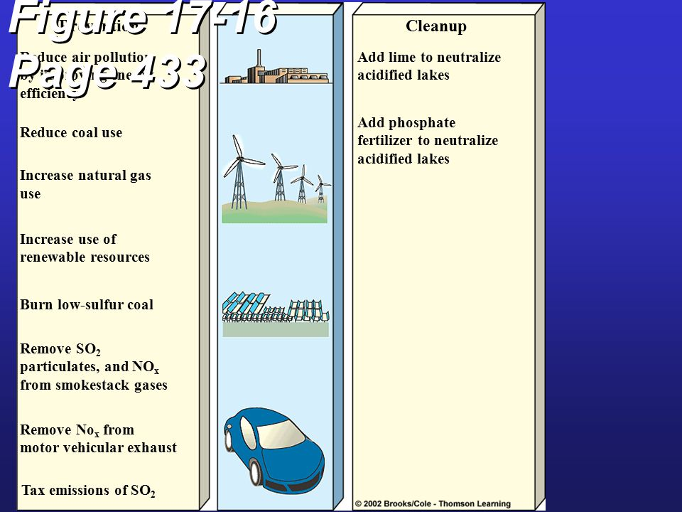 PreventionCleanup Reduce air pollution by improving energy efficiency Reduce coal use Increase natural gas use Increase use of renewable resources Burn low-sulfur coal Remove SO 2 particulates, and NO x from smokestack gases Remove No x from motor vehicular exhaust Tax emissions of SO 2 Add lime to neutralize acidified lakes Add phosphate fertilizer to neutralize acidified lakes Figure 17-16 Page 433