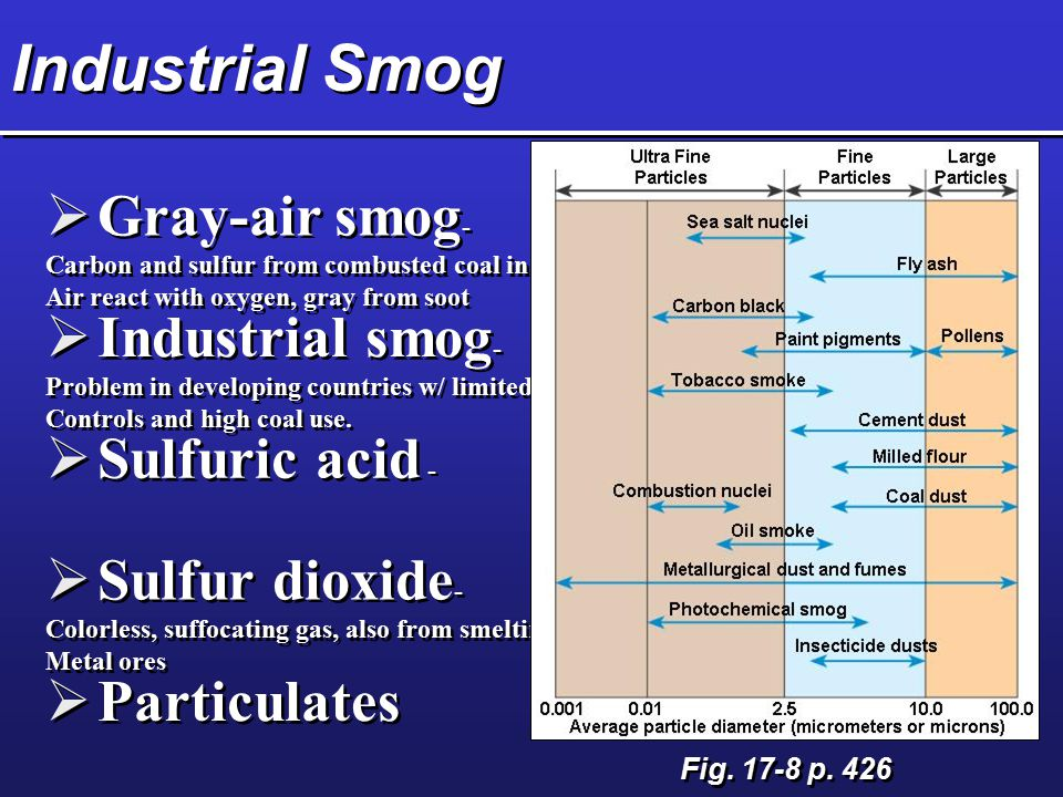 Industrial Smog  Gray-air smog - Carbon and sulfur from combusted coal in Air react with oxygen, gray from soot  Gray-air smog - Carbon and sulfur from combusted coal in Air react with oxygen, gray from soot  Industrial smog - Problem in developing countries w/ limited Controls and high coal use.