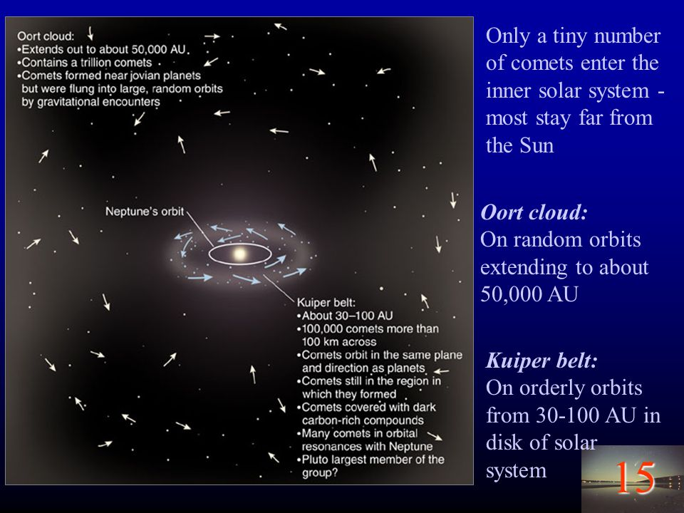 15 Kuiper belt: On orderly orbits from 30-100 AU in disk of solar system Oort cloud: On random orbits extending to about 50,000 AU Only a tiny number of comets enter the inner solar system - most stay far from the Sun
