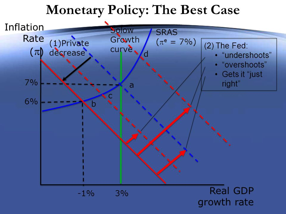 Monetary Policy: The Best Case Inflation Rate (  ) Real GDP growth rate Solow Growth curve SRAS ( e = 7%) c b a 6% 7% -1%3% (1)Private decrease d (2) The Fed: undershoots overshoots Gets it just right